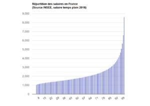 La répartition des salaires en France
